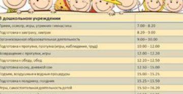 Примерный режим дня ребенка в 4 месяца при грудном вскармливании