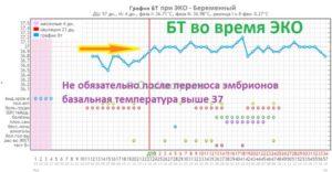 Температура 37 при беременности на 11 неделе беременности