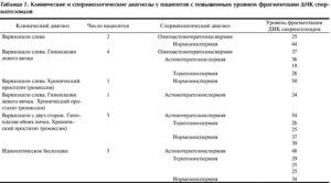 Астенотератозооспермия Можно Ли Забеременеть Естественным Путем Отзывы